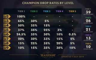 Teamfight Tactics — Патч 9.16 добавит новых чемпионов